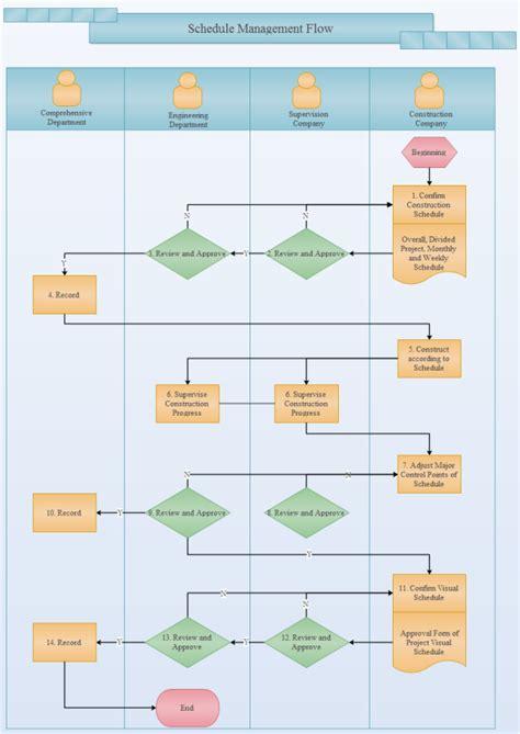 schedule management flowchart examples  templates