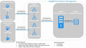 Foglight For Container Management 1 2