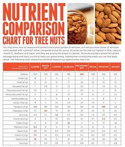 Tree Nut Comparison Chart  How Does Your Favorite Nut Rank