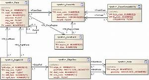 Uml Diagram Of Oracle Tables And Relations Storing Data