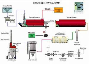 Flow Diagram Of P