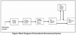 Draw Block Diagram For Generalized Measurement System And
