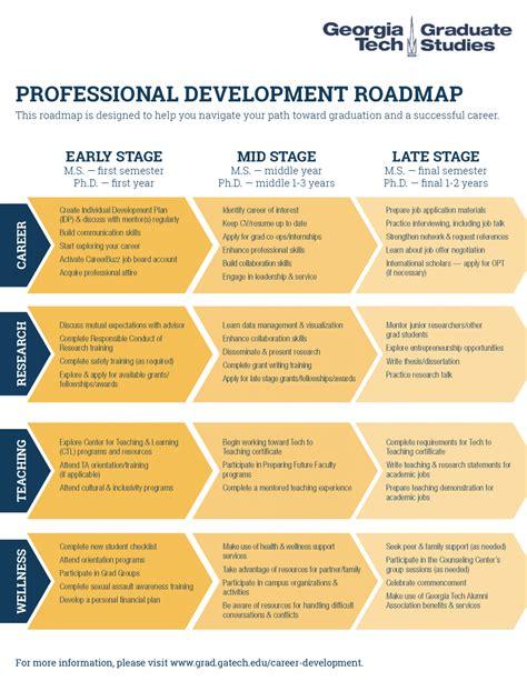 career development roadmap cd georgia institute