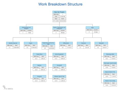 wbs template conceptdraw sles project chart
