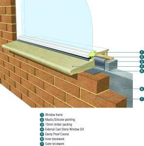 Fitting A Window Sill by Installation Guidelines External Sills