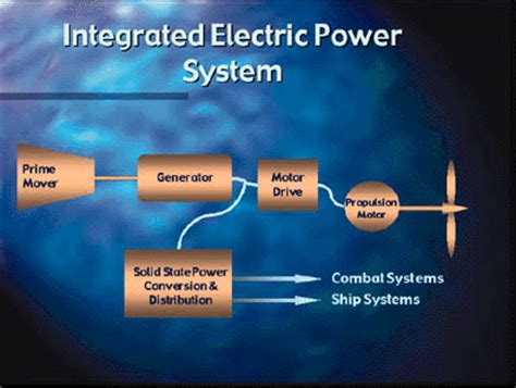 integrated electric power system   step
