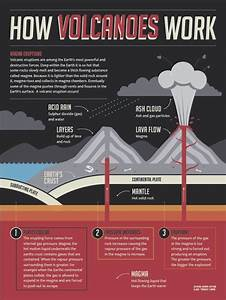 176 Best Images About Volcanes On Pinterest