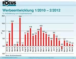 Wachstum In Prozent Berechnen : sportsponsoring hatte 2011 werbewert von 816 millionen euro werbung etat ~ Themetempest.com Abrechnung
