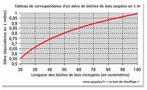 1 Stère De Bois En Kg : unit s et mesures du bois b che nergie de chauffage st re ~ Dailycaller-alerts.com Idées de Décoration