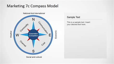 marketing  compass model  powerpoint slidemodel