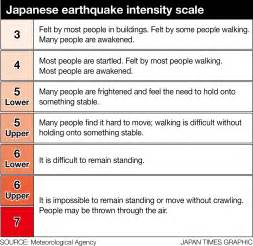 'Impossible to remain standing': Japan's earthquake ...