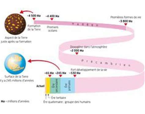 l histoire de la terre svtice