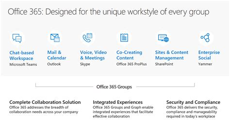Office 365 Questions by Your Office 365 Groups Questions About The Basics
