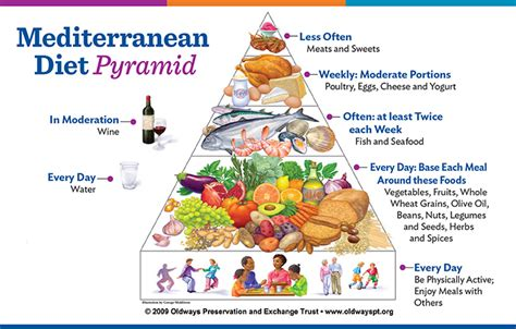 Master The Mediterranean Diet  Lifevantage Us