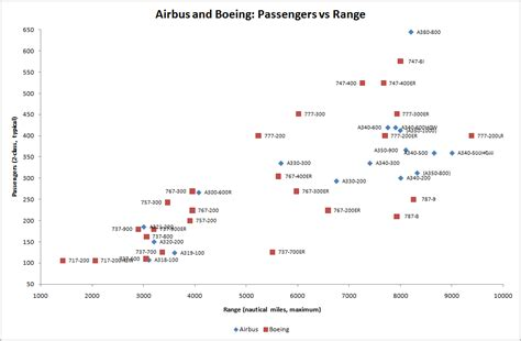 file airbus and boeing passengers vs range png wikimedia commons