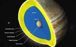 Interesting Facts about Planet Jupiter - Amazing