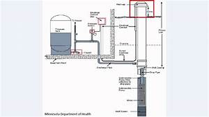 How Does My Private Well System Work