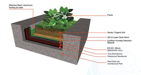 ecorain green roof planter box system eco rain water