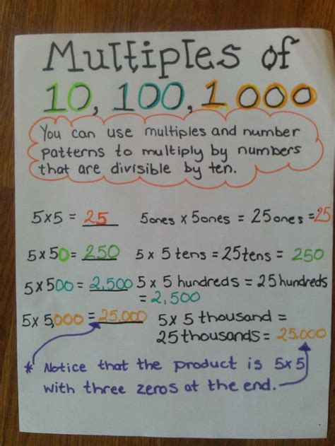 multiples     anchor chart