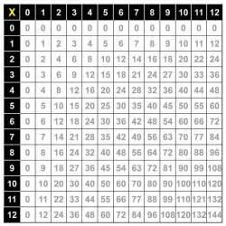 grid worksheets multiplication chart devpost