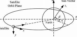 Schematic Diagram Of Centroid