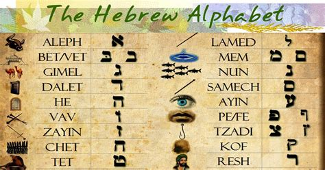 hebrew letters meaning the magical power of the hebrew alphabet part