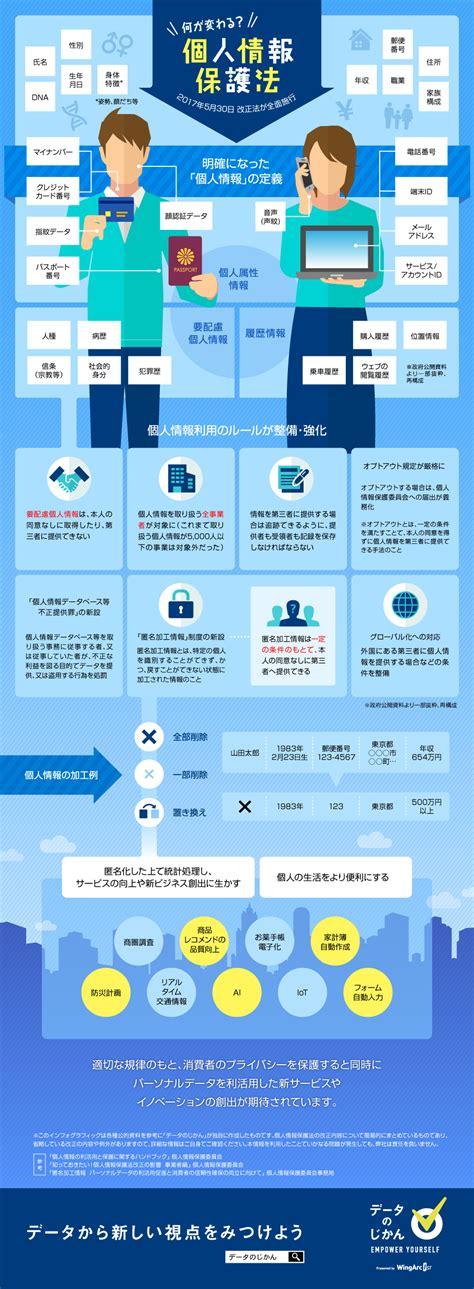 個人 情報 保護 法