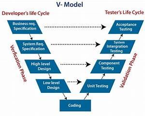 V-model  Software Engineering