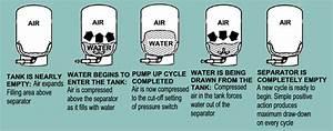 Cara Kerja Otomatis Pada Pompa Air