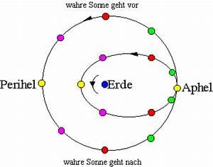 Perihel Aphel Berechnen : zeitgleichung ~ Themetempest.com Abrechnung