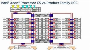 Broadwell-ep  The 14nm Xeon E5