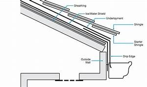 Roofing Terms Diagram  U0026 Roof