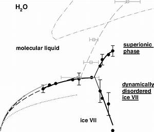 Phase Diagram Of H 2 O  Solid Circles Correspond To The