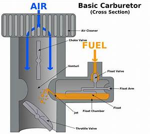 Understanding And Fixing Carburetors