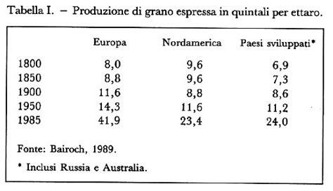 cr it agricole si e social rivoluzioni agricole in quot enciclopedia delle scienze sociali quot