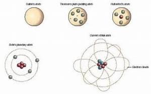 Atomic Model Timeline Timeline