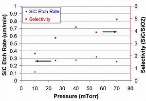 4  Selectivity And Etch Rate As A Function Of Chamber