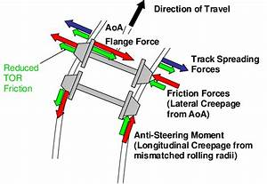 Interaction Between Tor    Wheel Tread Friction Levels And