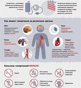 Препараты от нормализации повышенного давления