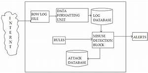 Block Diagram Of Intrusion Detection System The Figure