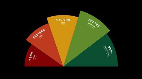 Secrets to Credit Score Success - Consumer Reports