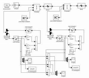 Modeling Of Dynamic Systems In Simulation Environment