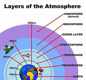 Levels of the Atmosphere | The o'jays, The planets and Shells