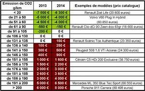 Bonus Malus Tableau : automobile le nouveau bonus malus est beaucoup plus malus que bonus ~ Maxctalentgroup.com Avis de Voitures