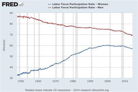 bureau of labour 21 charts that explain how the us is changing vox com