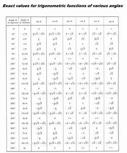 Trigonometry Definitions Formulas Identities Solution