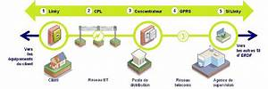 Demande De Raccordement Erdf : demande de compteur erdf best compteur communicant qui en ~ Premium-room.com Idées de Décoration