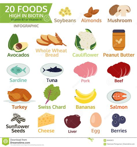 cuisine high twenty foods high in biotin vitamin b or vitamin h