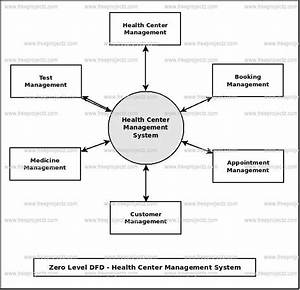 Health Center Management System Dataflow Diagram  Dfd