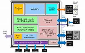 Sc2m50 Codec Ic Consumes 3 5 W Of Power